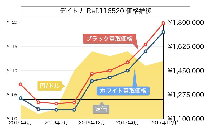 デイトナ買取価格推移グラフ