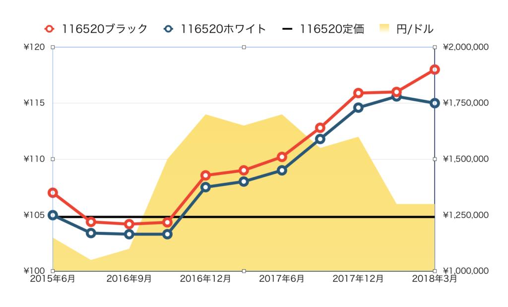 116520価格推移20180407