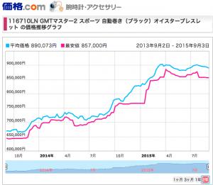 GMTマスター2ref116710LNの実勢価格変動