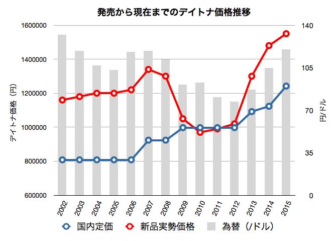 デイトナ116520発売からの価格推移グラフ