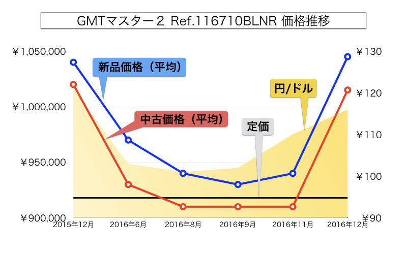 ロレックスGMTマスター2 Ref.116710blnr 価格推移