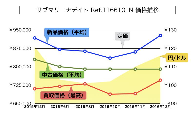 ロレックスサブマリーナデイト116610LN買取価格推移 2015年-2016年
