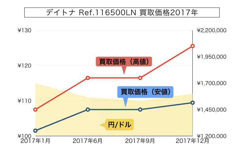 ロレックスデイトナ116500ln買取価格推移グラフ