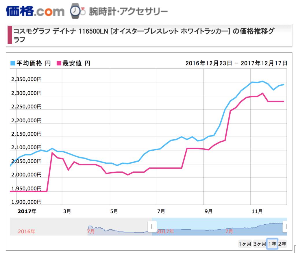 デイトナ116500ln価格変化