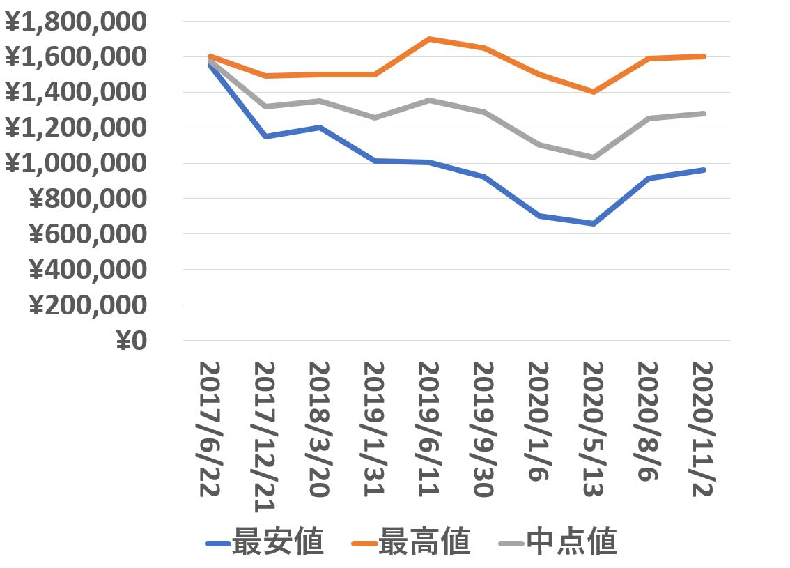 126600買取価格推移201102