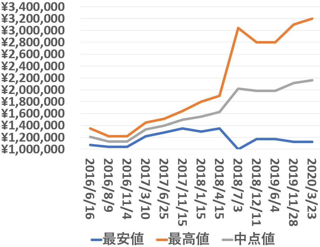 116520_買取価格推移_200323