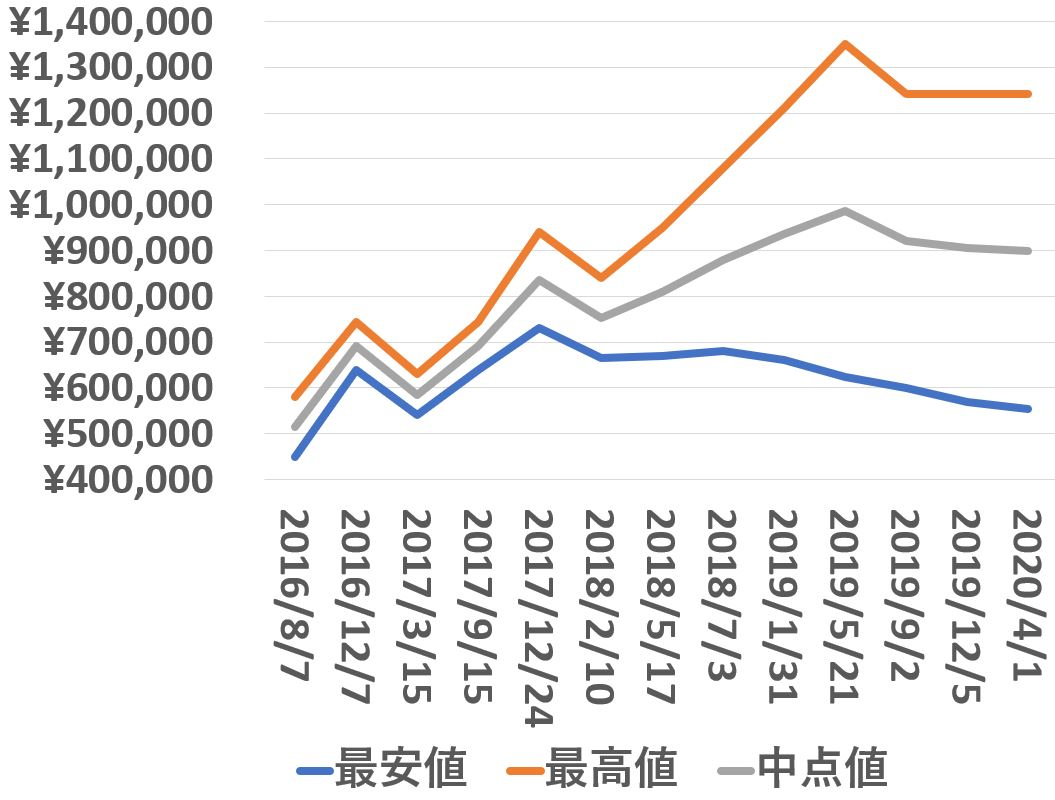 116610LN_買取価格推移_200401