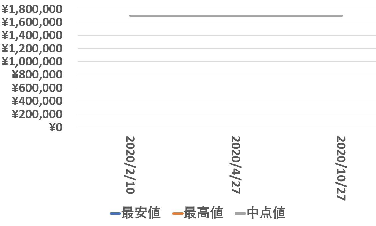 7900V110A-B334買取価格推移201027
