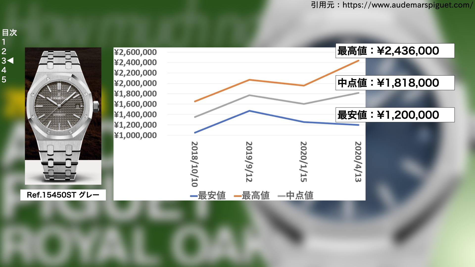 スライド_200418【買取価格】ロイヤルオーク.010