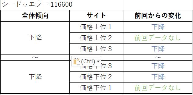 シードゥエラー Ref.116600(旧作) 買取価格サイト別