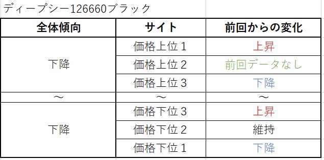 ディープシー Ref.126660ブラック(現行)買取価格サイト別