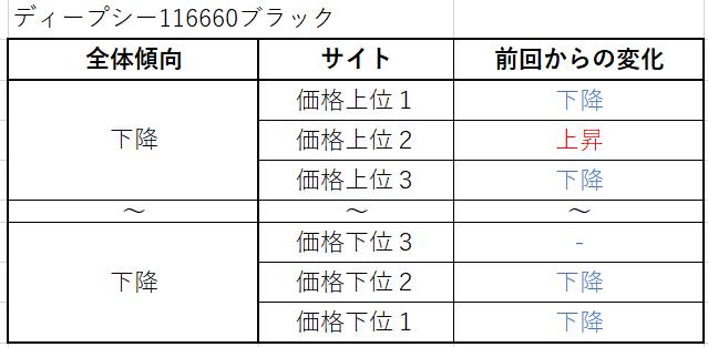 ディープシー Ref.116660ブラック(旧作) 買取価格サイト別