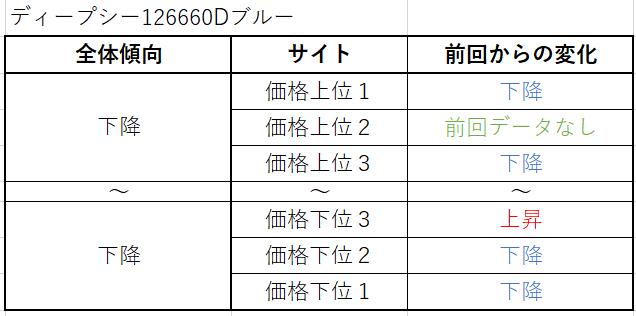 ディープシー Ref.126660Dブルー(現行) 買取価格サイト別