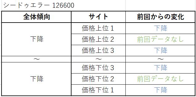 シードゥエラー Ref.126600(現行) 買取価格サイト別