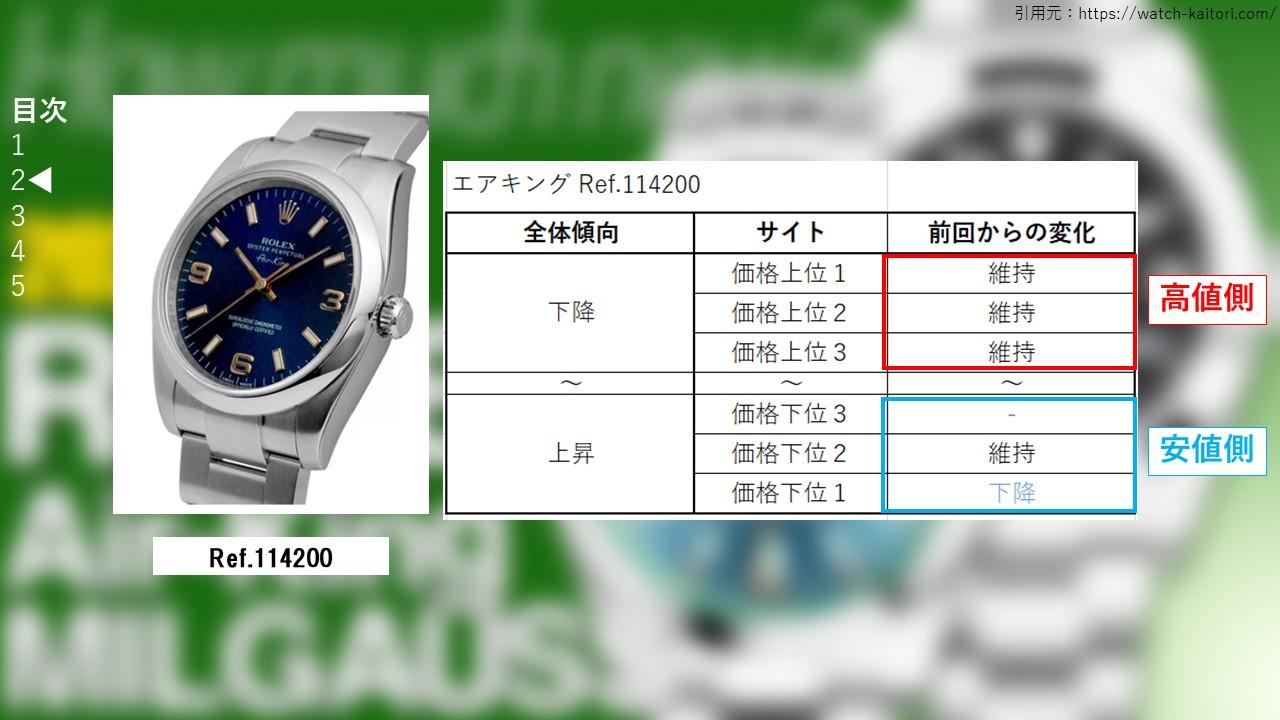 エアキング 114200 サイト別買取価格
