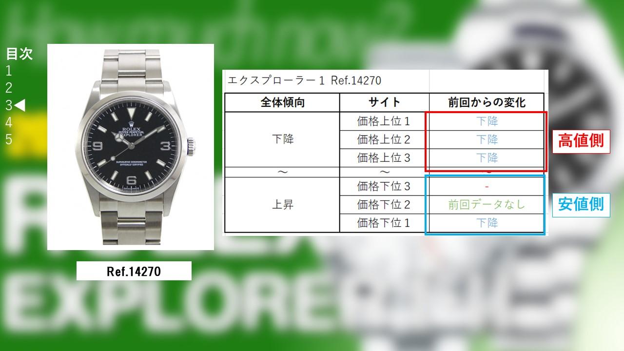 エクスプローラー1 14270 サイト別買取価格