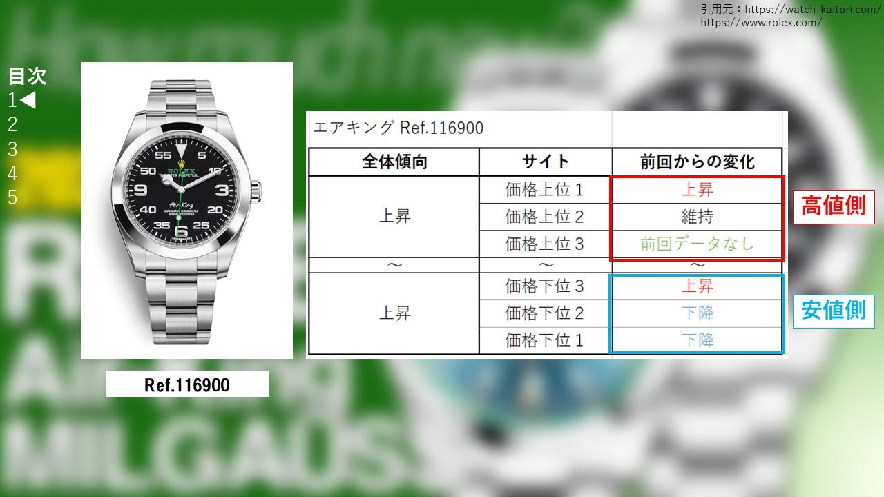 エアキング 116900 サイト別買取価格