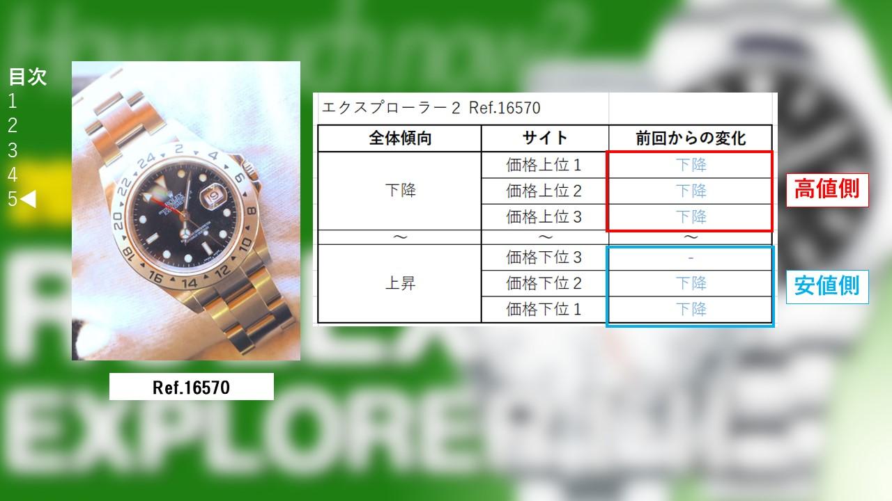 エクスプローラー2 16570 サイト別買取価格
