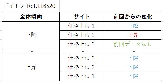 デイトナ Ref.116520(SS旧作)買取価格
