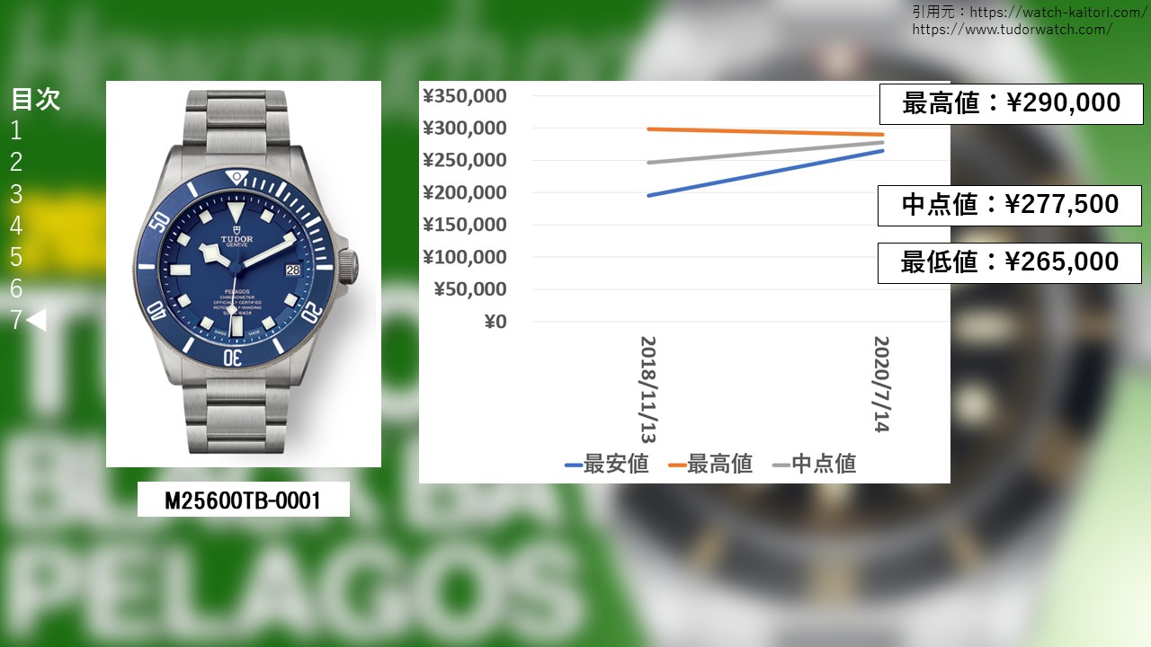 ペラゴス M25600TB-0001買取価格