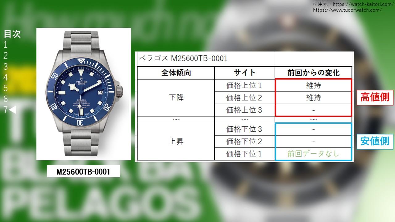ペラゴス M25600TB-0001買取価格サイト別