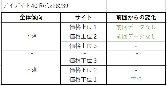 9 デイデイト40 Ref.228239(現行) 買取価格サイト別