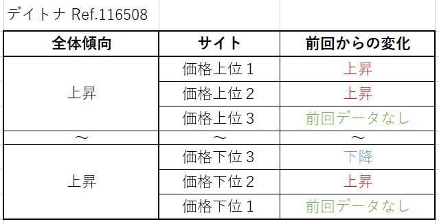 デイトナ Ref.116508(YG)買取価格サイト別