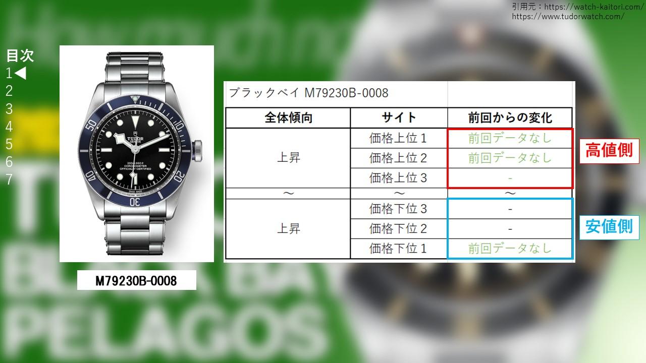 ブラックベイ M79230B-0008サイト別買取価格