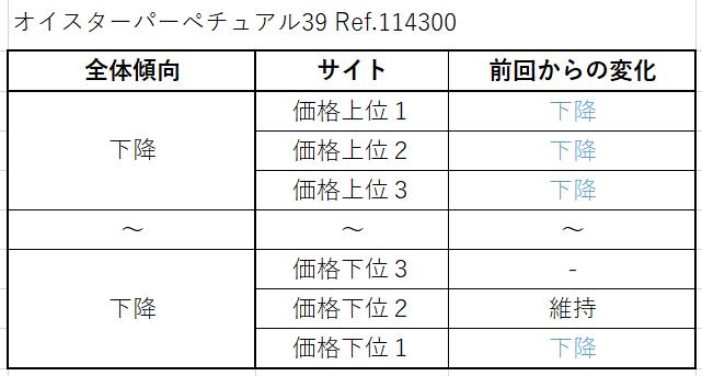 21 オイスターパーペチュアル39 Ref.114300(現行) 買取価格サイト別