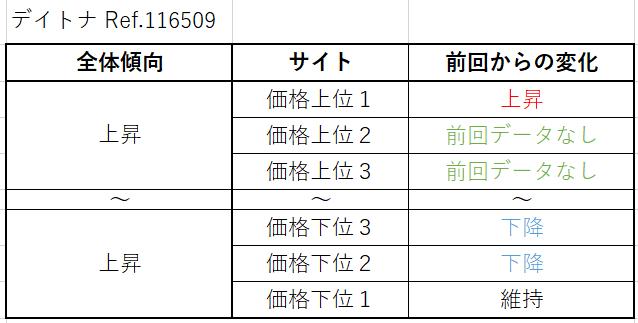 デイトナ Ref.116509(WG)買取価格サイト別