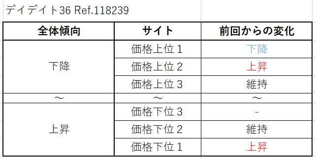 15 デイデイト36 Ref.118239(旧作) 買取価格サイト別