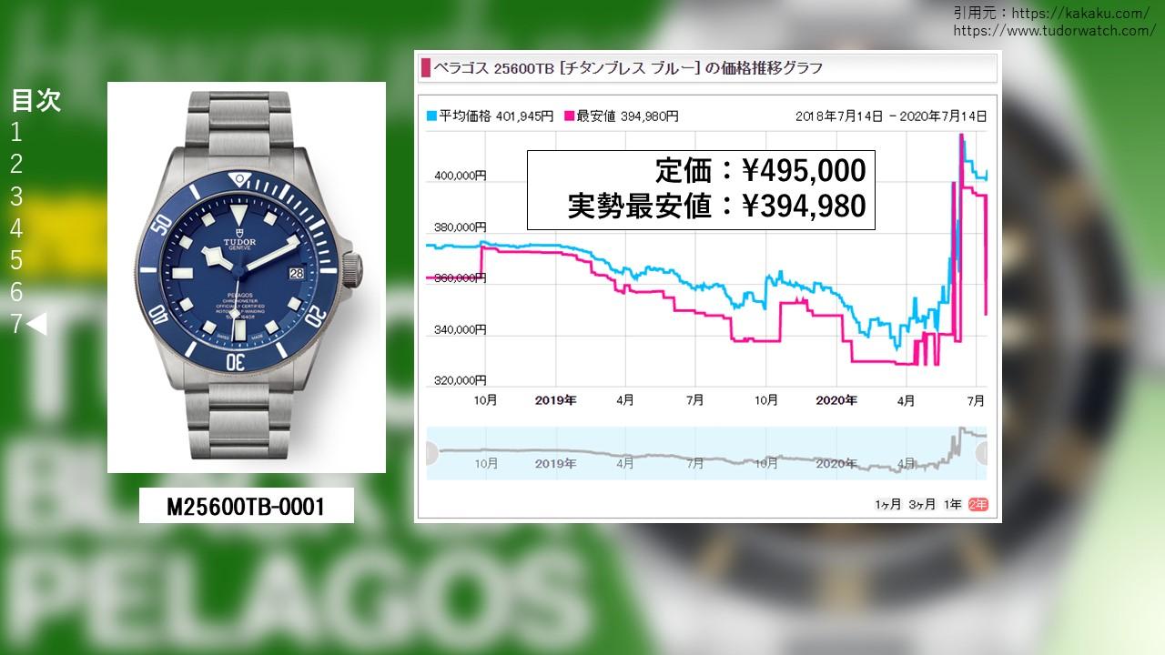 ペラゴス M25600TB-0001販売価格