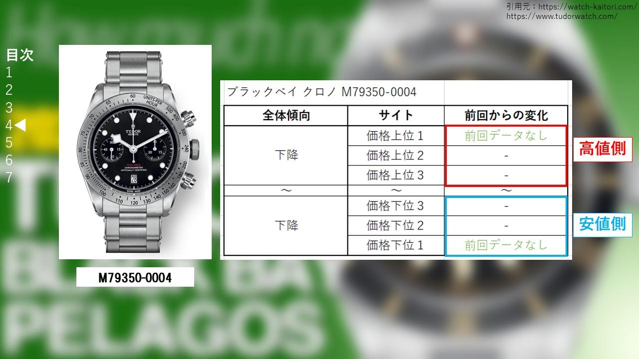 ブラックベイ クロノ M79350-0004 買取価格サイト別