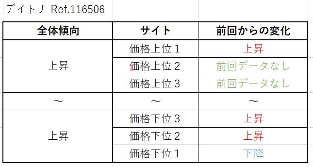 デイトナ Ref.116506(プラチナ)買取価格サイト別