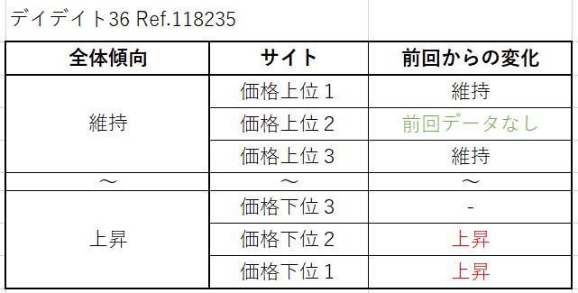 12 デイデイト36 Ref.118235(旧作) 買取価格サイト別