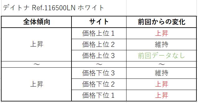 デイトナ Ref.116500LN(SSホワイト)買取価格サイト別