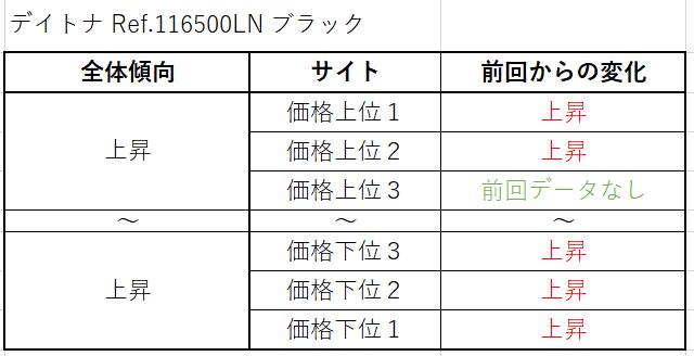 デイトナ Ref.116500LN(SSブラック)買取価格サイト別