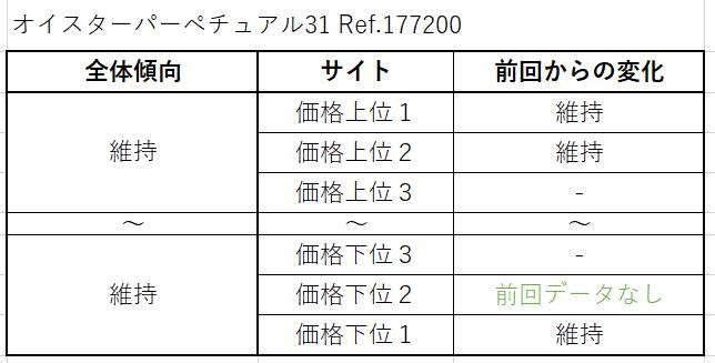 18 オイスターパーペチュアル31 Ref.177200(現行) 買取価格サイト別