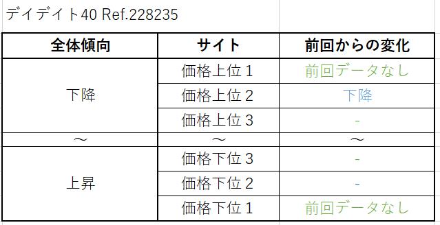 6 デイデイト40 Ref.228235(現行) 買取価格サイト別