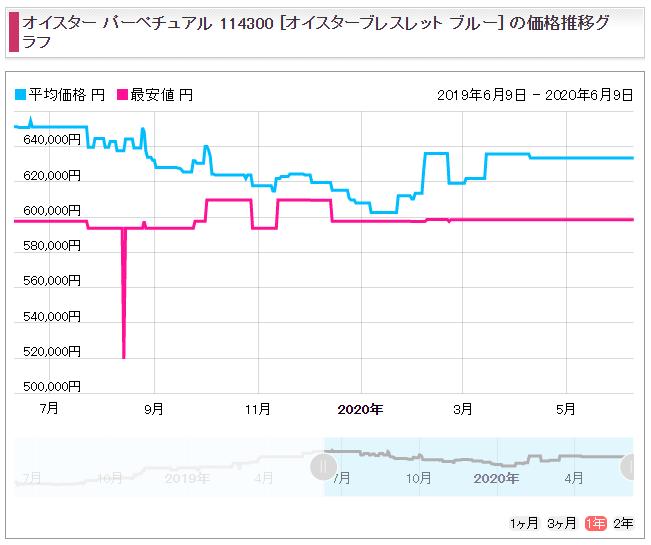 19 オイスターパーペチュアル39 Ref.114300(現行) 販売価格