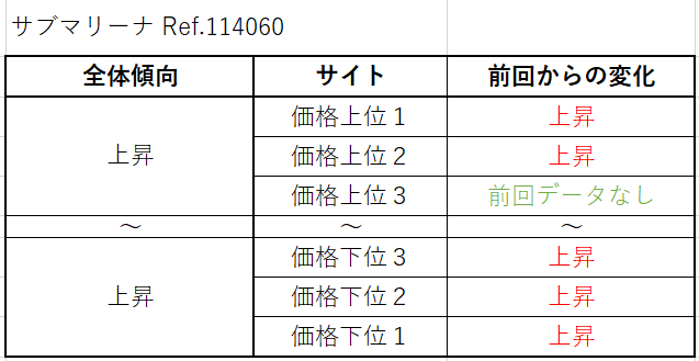 サブマリーナ Ref.114060 買取価格サイト別