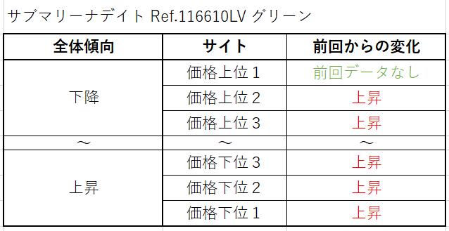 サブマリーナデイト Ref.116610LV(グリーン)買取価格サイト別