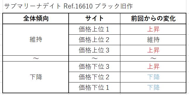 サブマリーナデイト Ref.16610(ブラック旧作)買取価格サイト別