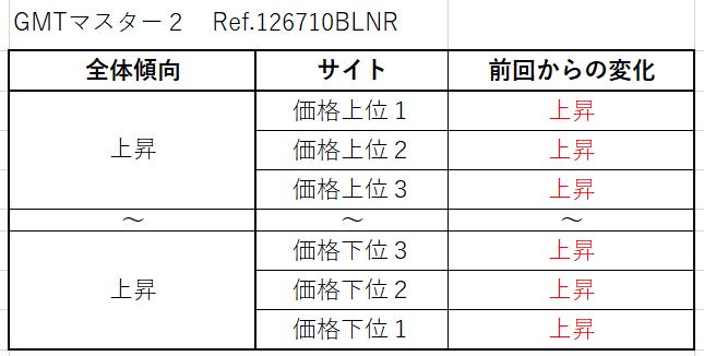 GMTマスター2 Ref.126710BLNR(SS青黒)買取価格サイト別