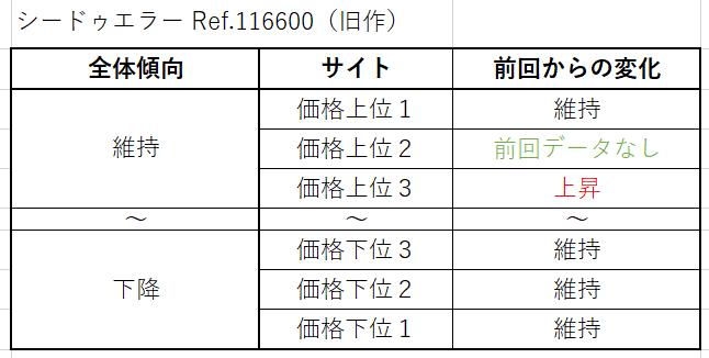 シードゥエラー Ref.116600(旧作)買取価格サイト別
