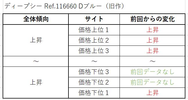 ディープシー Ref.116660 Dブルー(旧作)買取価格サイト別