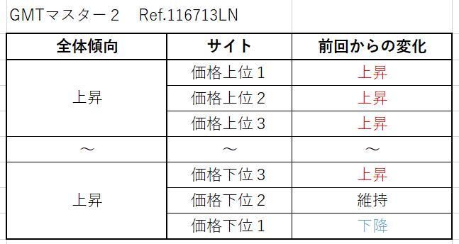 GMTマスター2 Ref.116713LN(先代YGコンビ)買取価格サイト別