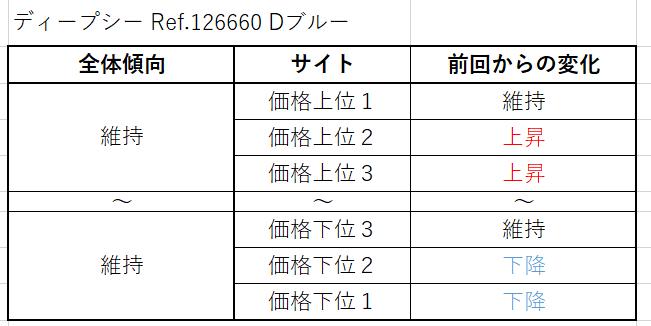 ディープシー Ref.126660 Dブルー買取価格サイト別