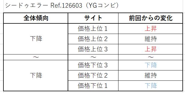 シードゥエラー Ref.126603(YGコンビ)買取価格サイト別