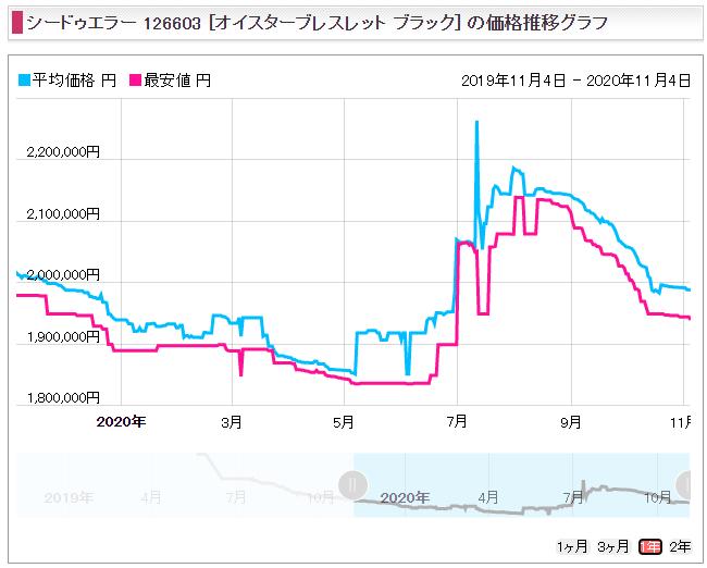 シードゥエラー Ref.126603(YGコンビ)販売価格